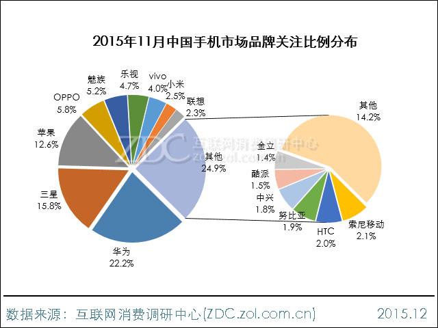 2015年11月中国手机市场分析报告