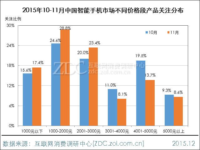 2015年11月中国智能手机市场分析报告