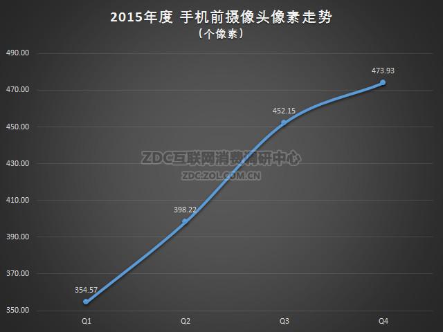 2015-2016年中国手机市场研究年度报告