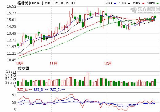 12月31日格林美股价走势图
