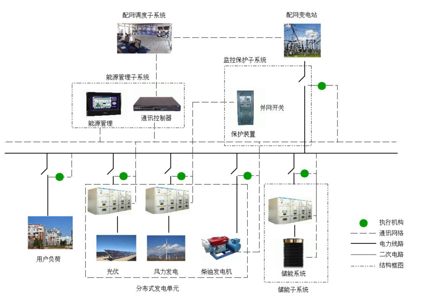 EVTank:微电网将是储能系统未来主要应用市场