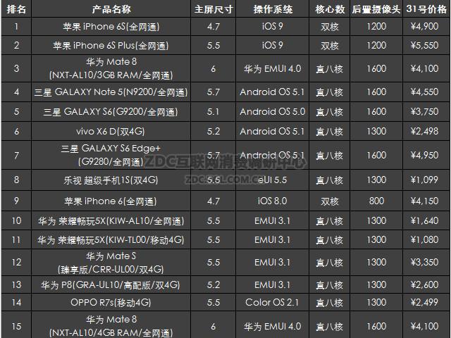 2015年12月中国手机市场分析报告