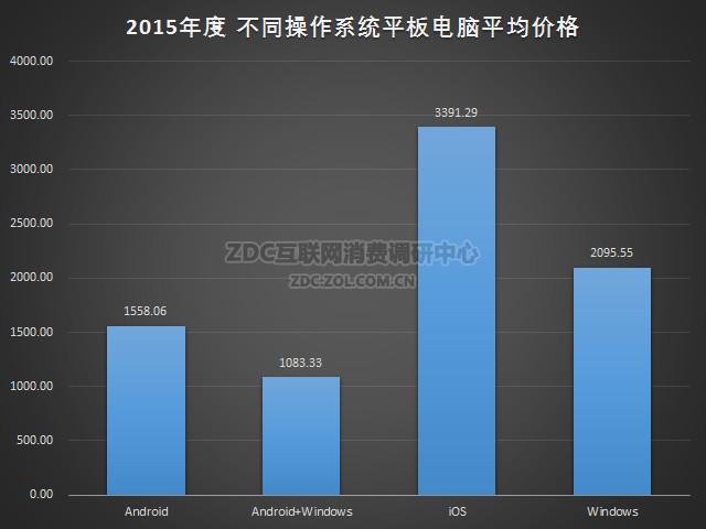 2015-2016年中国平板电脑市场研究年度报告