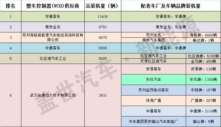 2015年国内前六大电动客车VCU供应商信息统计