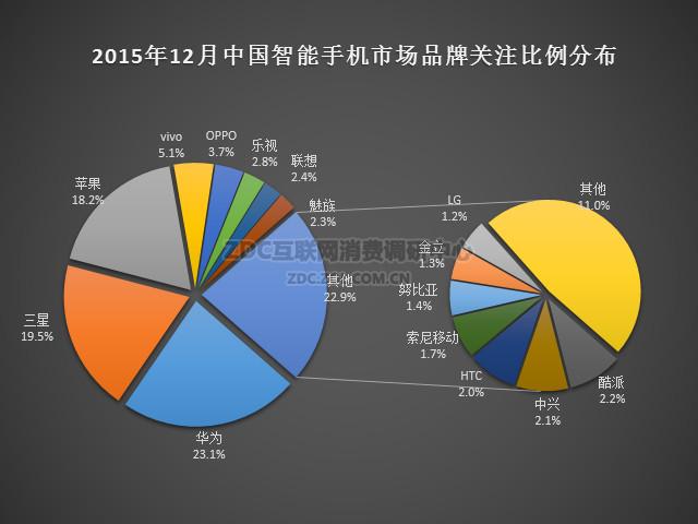 2015年12月中国智能手机市场分析报告