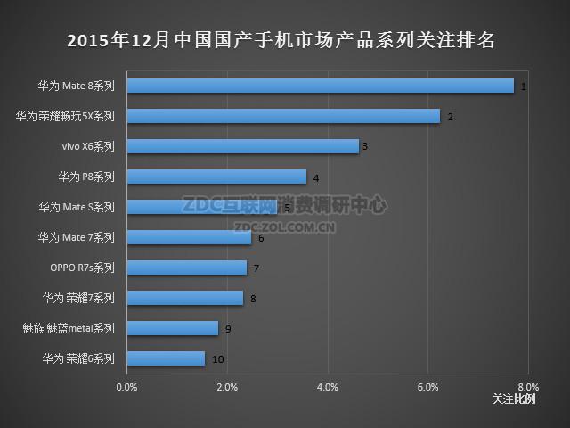 2015年12月中国国产手机市场分析报告