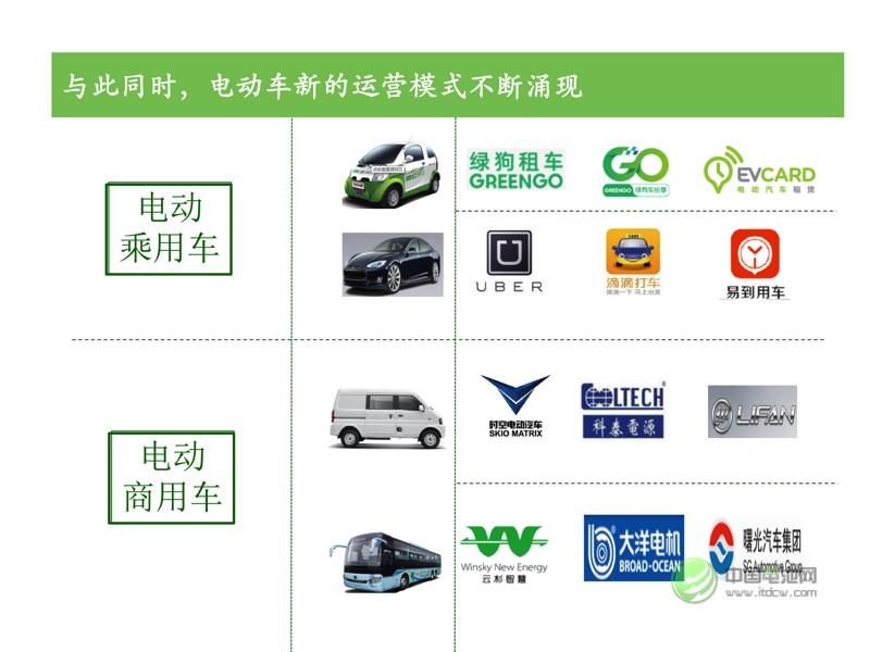新能源汽车模式