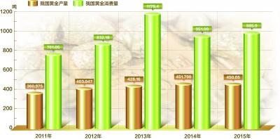 2015年我国黄金累计生产450.053吨 略有下降消费回暖