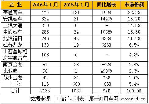 2016年1月国内纯电动客车产量表 总产量仅2135辆