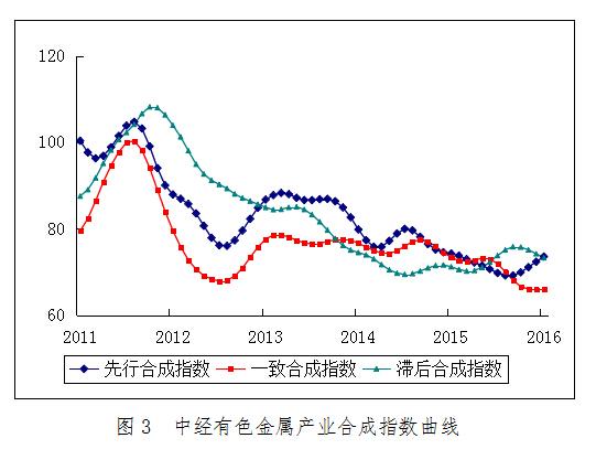 2016年1月中经有色金属产业月度景气指数报告