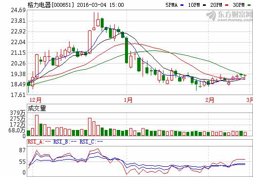 格力电器公告发行股份购买珠海银隆新能源股权