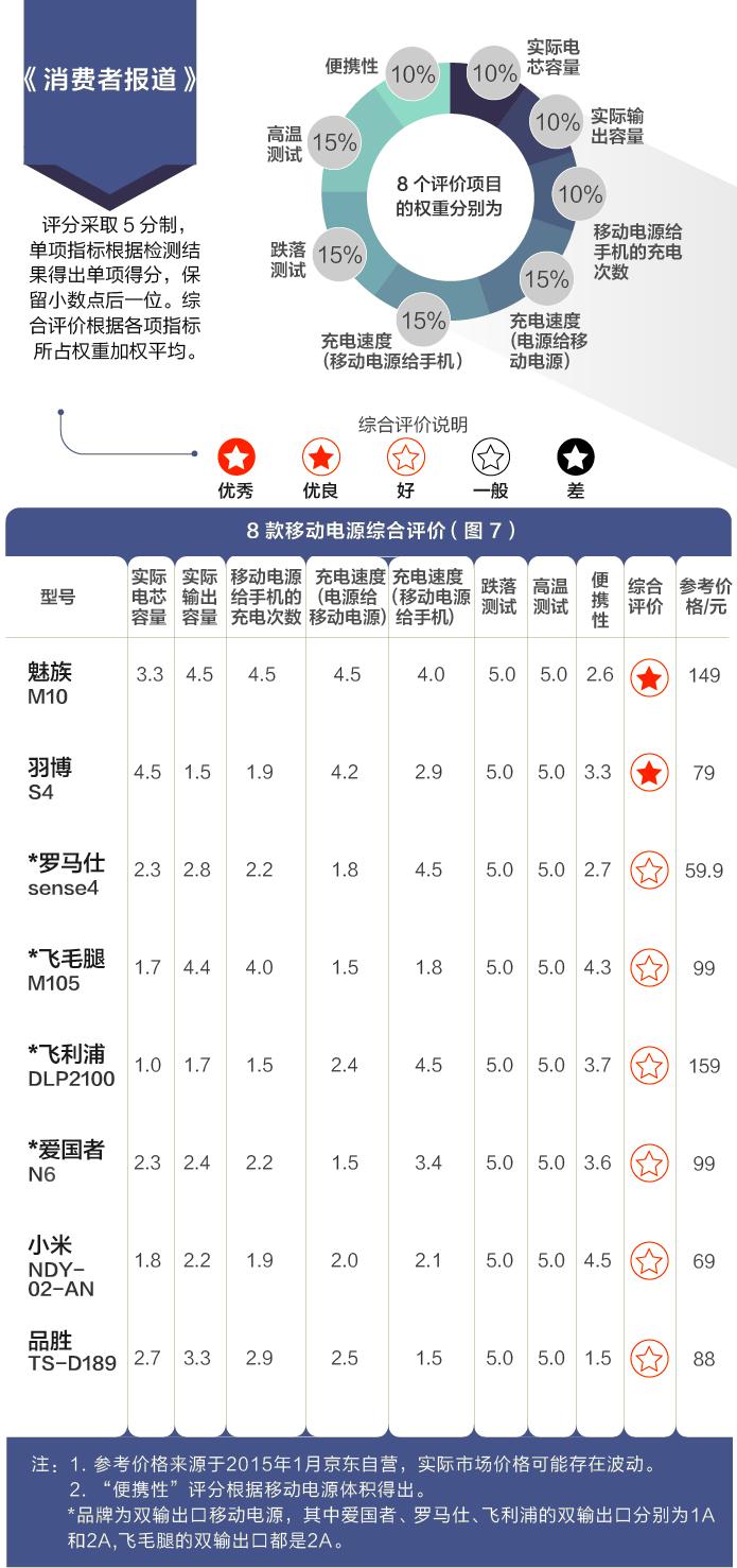 八个品牌移动电源测评报告:哪款充电更多?更快?