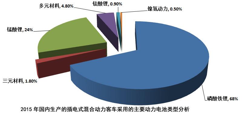 统计:插电混动汽车采用的动力电池以磷酸铁锂为主