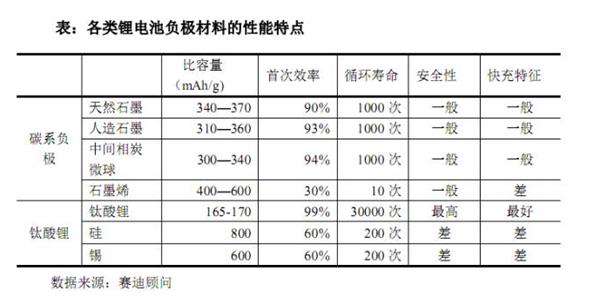 负极材料的分类与发展趋势