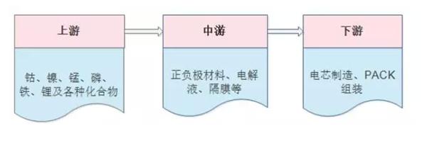 锂电池材料下游需求分析
