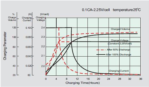 赵亮:铅酸阀控蓄电池现场故障原因及案例分析