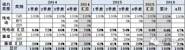 乘联会:2016年4月新能源乘用车销2万增1.5倍
