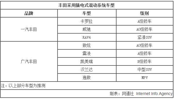 丰田将国产插电混动系统 8款车型将搭载