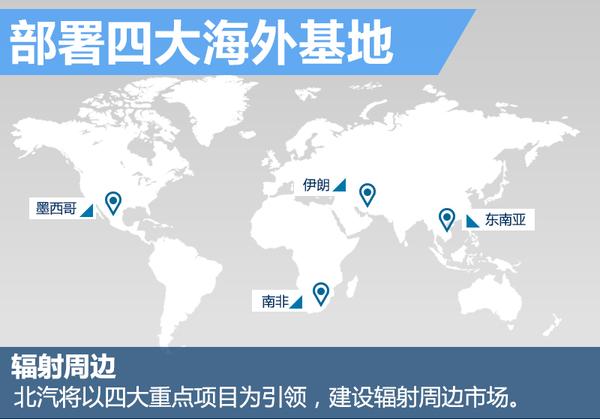 北汽规划打造四大海外基地 新工厂将投产