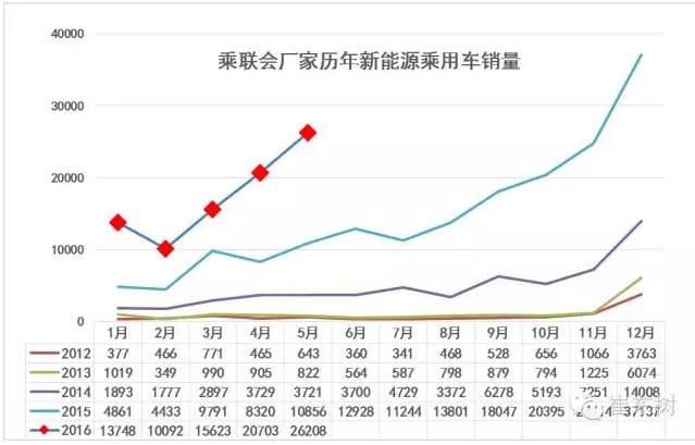 1.5月新能源车销量增长较猛