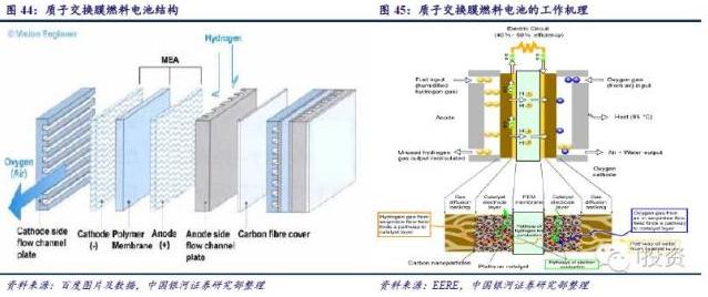 """燃料电池汽车产业链深度研究: 政策为帆 """"氢""""心起航(中)(3)"""