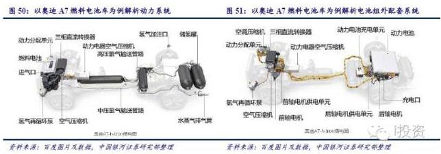 """燃料电池汽车产业链深度研究: 政策为帆 """"氢""""心起航(下)"""