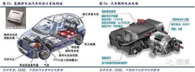 """燃料电池汽车产业链深度研究: 政策为帆 """"氢""""心起航(下)(2)"""