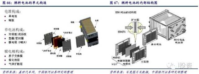 """燃料电池汽车产业链深度研究: 政策为帆 """"氢""""心起航(下)(3)"""