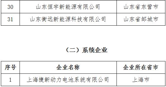 符合《汽车动力蓄电池行业规范条件》企业目录(第四批)