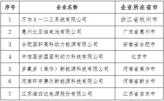 符合《汽车动力蓄电池行业规范条件》企业目录(第二批)
