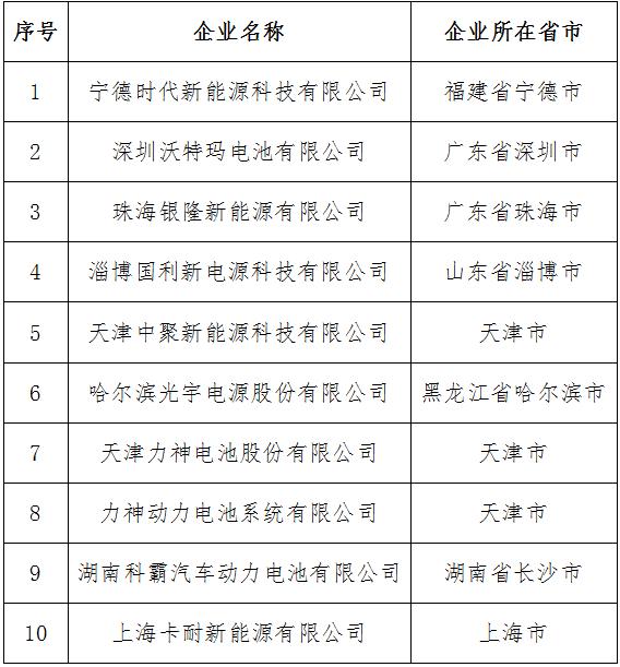 符合《汽车动力蓄电池行业规范条件》企业目录(第一批)