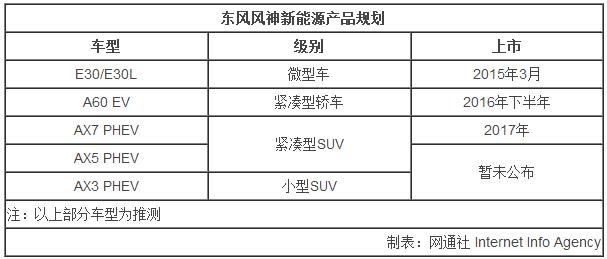 """东风乘用车规划雷火苹果app8万产能 产""""电动""""SUV等"""