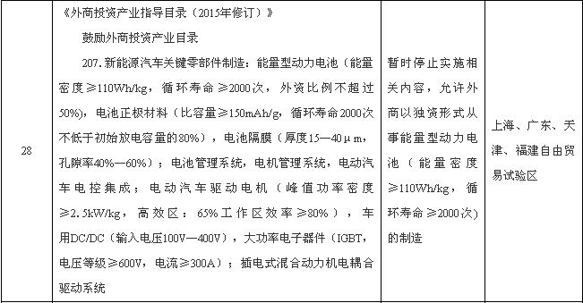 国务院:外商可独资制造新能源汽车动力电池等领域
