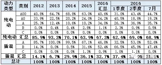 乘联会:2016年7月新能源乘用车销3万增1.6倍