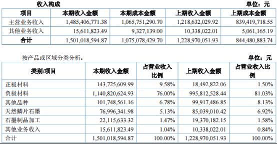 2015年贝特瑞业务收入情况(数据来源:贝特瑞2015年年报)