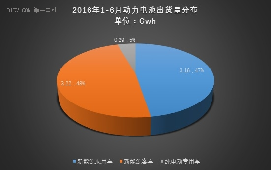 动力电池上半年出货量达6.67Gwh 比亚迪/CATL/国轩占比56%