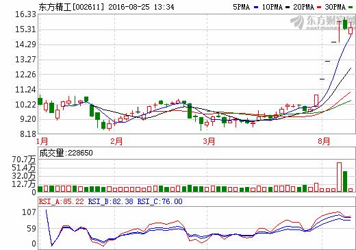 """东方精工拟再次上演""""蛇吞象"""" 47.5亿收购普莱德100%股权"""