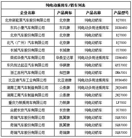 工信部第287批目录发布 金华青年2款纯电动客车被禁售