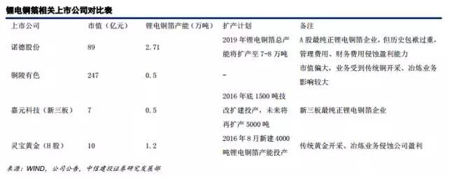 """锂电材料之 PCB板材涨价主因的""""锂电铜箔超级成长周期"""""""
