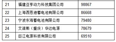 2015年中国铅酸蓄电池销售收入前40强名单