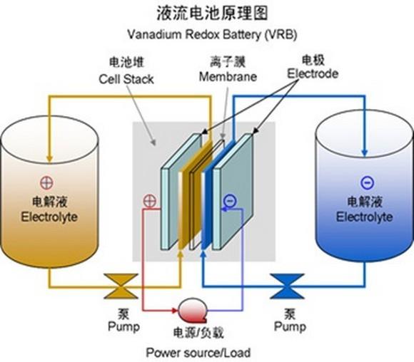锌溴液流电池