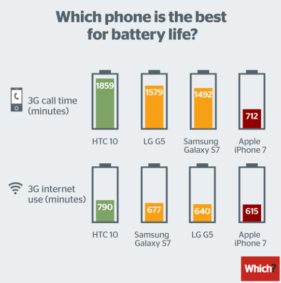 iPhone 7电池续航能力遭诟病 表现远远不如Android手机