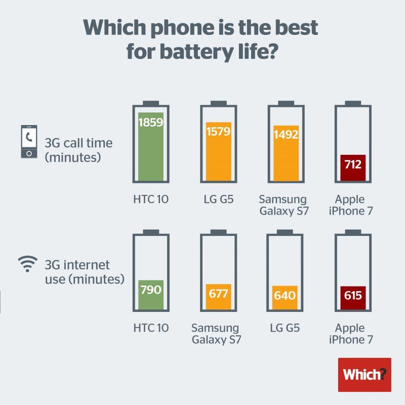 iPhone 7电池续航最差:通话时长仅为Galaxy S7一半