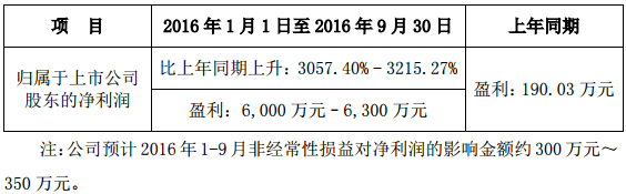当升科技预计前三季净利超6000万元 增逾30倍