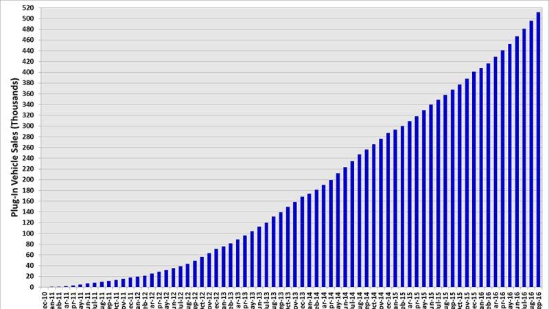 美国电动汽车累计销量超50万 月销量持续攀升