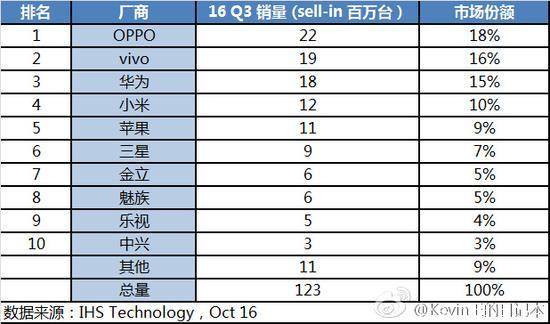 IDC:三季度智能机OPPO首次问鼎 小米暴跌40%
