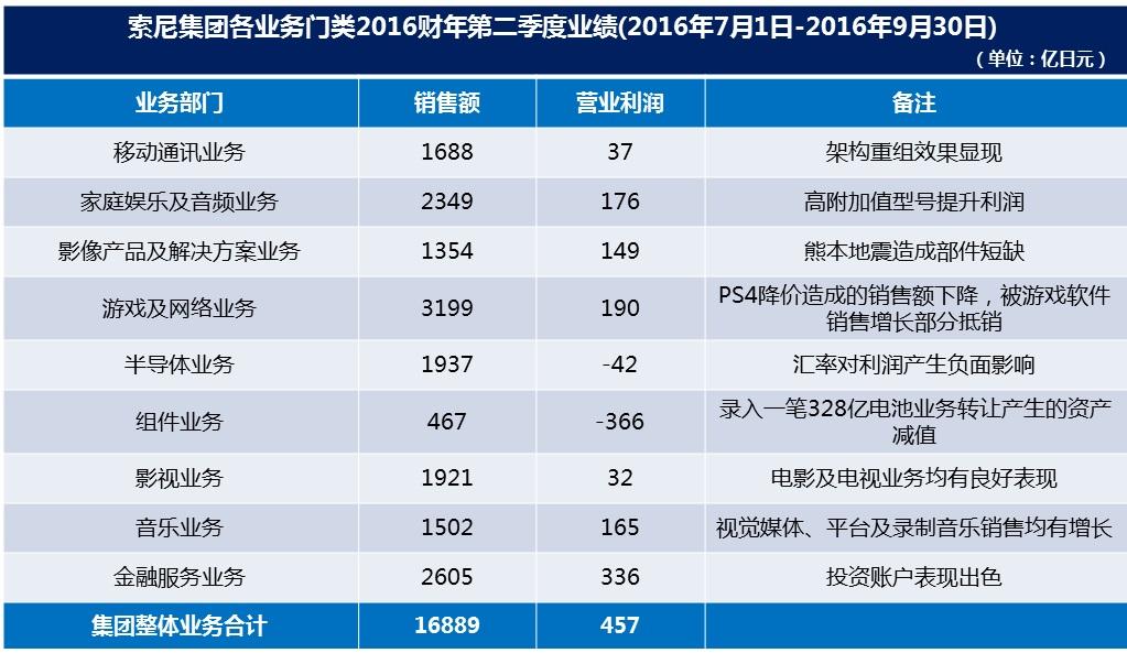 索尼第二财季利润同比跌近五成 称受出售电池业务拖累
