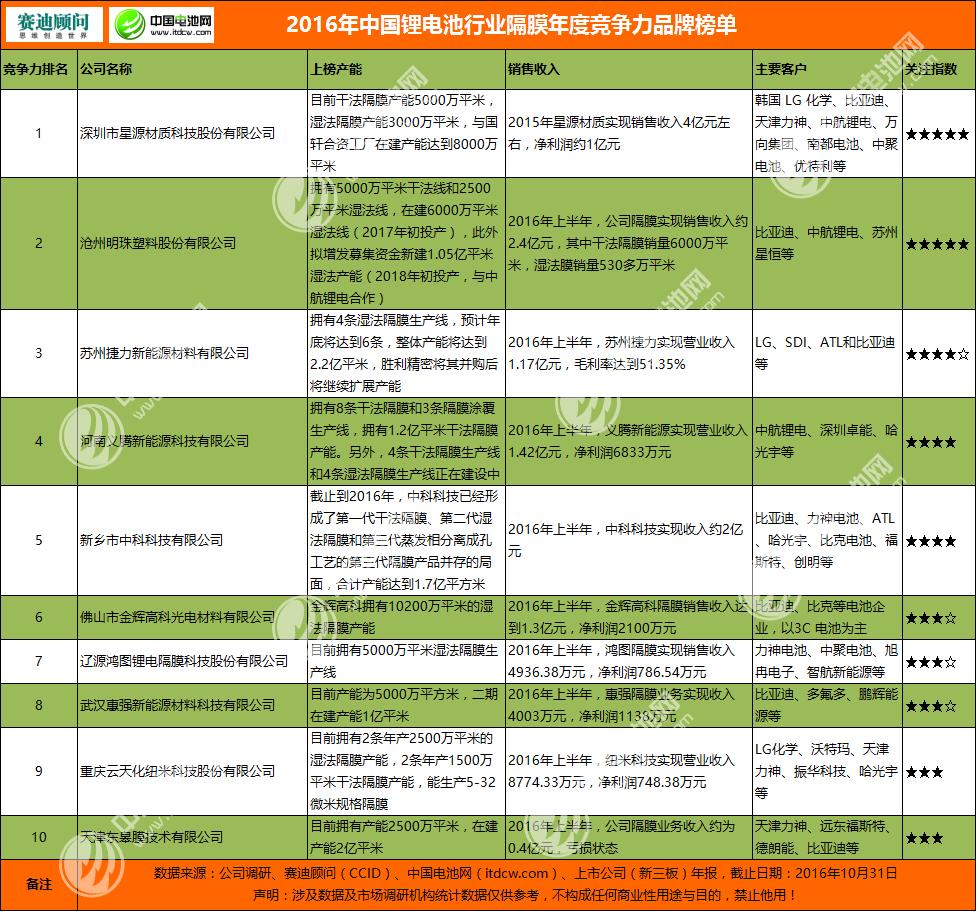 2016年中国锂电池行业隔膜年度竞争力品牌榜单