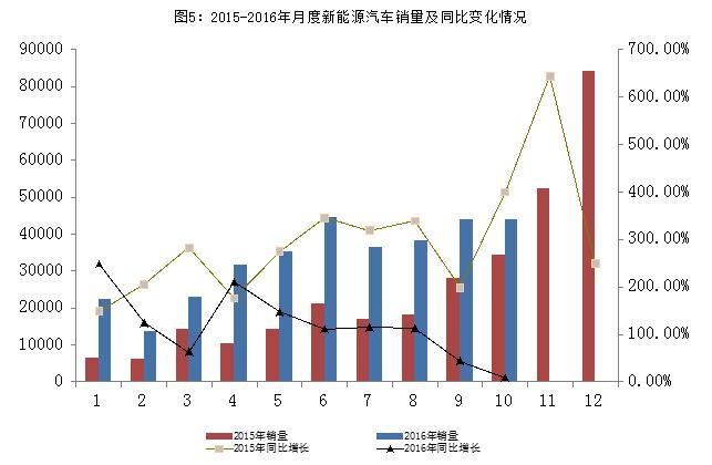 中汽协副秘书长:新能源车补贴调整方案预计11月底推出