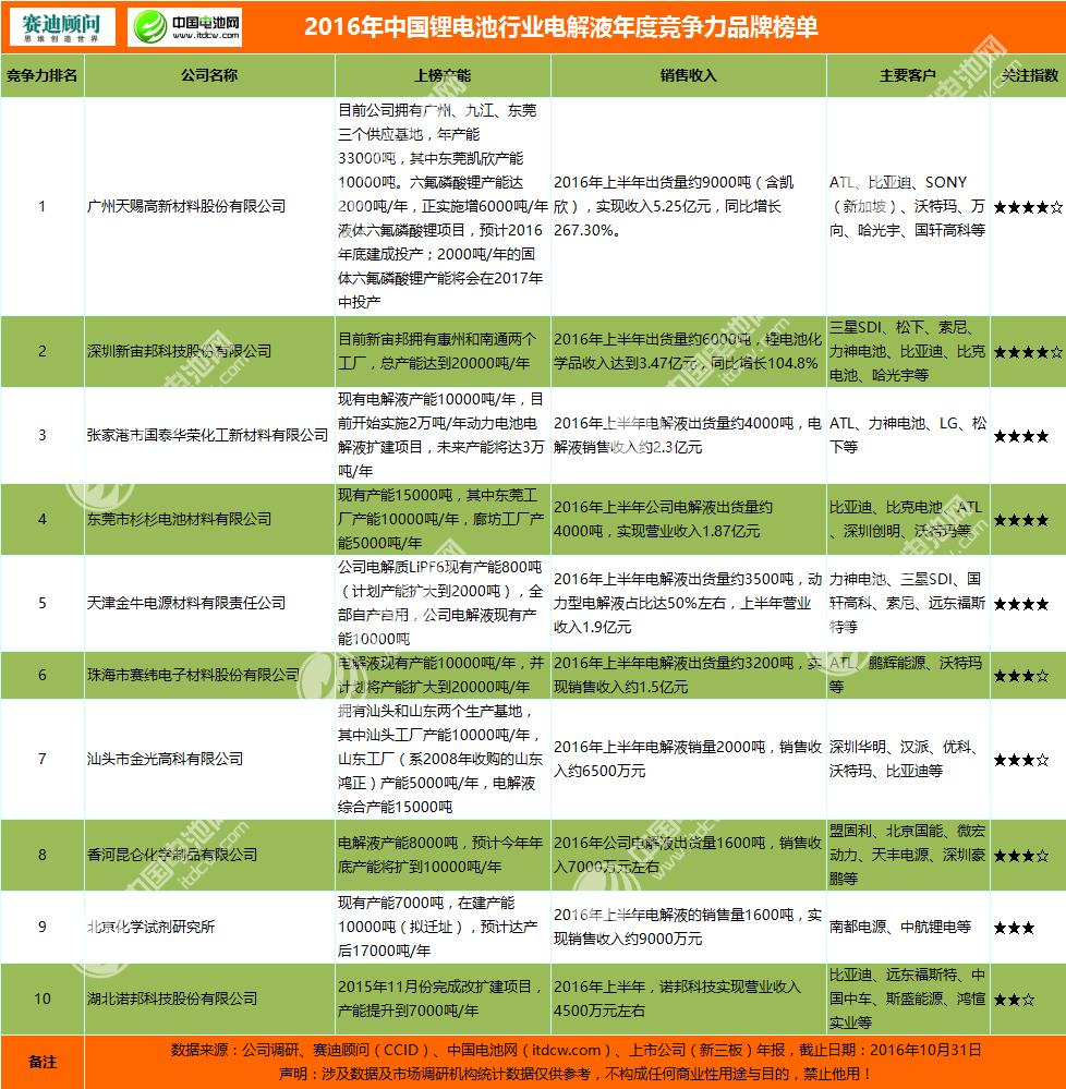 2016年中国锂电池行业电解液年度竞争力品牌榜单